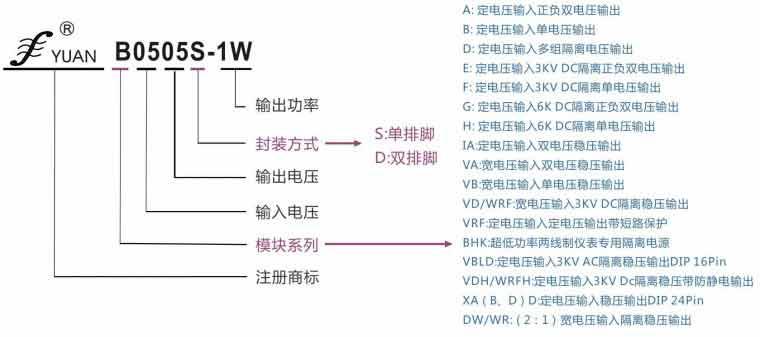 DC-DC模块电源系列选型