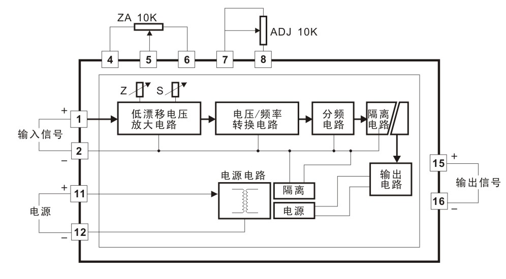 首页 供应产品 03 数字脉冲频率信号隔离器  原理框图