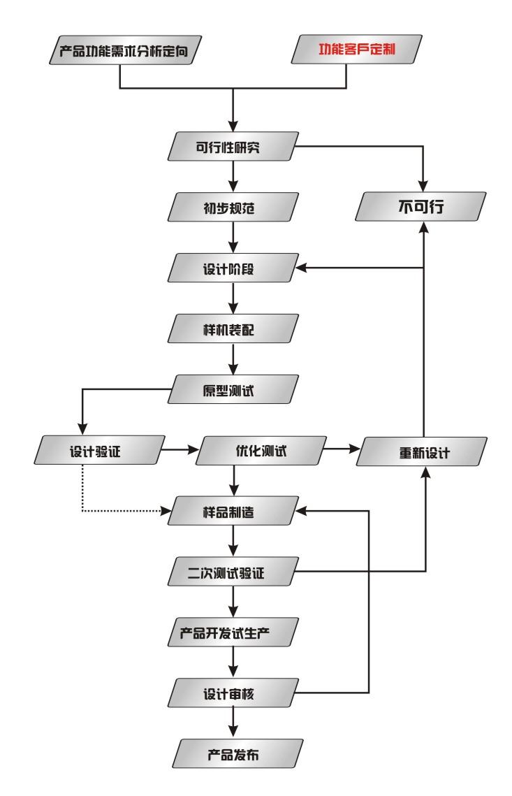 顺源科技产品设计流程图