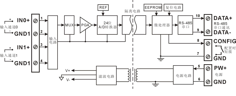数字量转模拟信号隔离放大器远程通讯及转换
