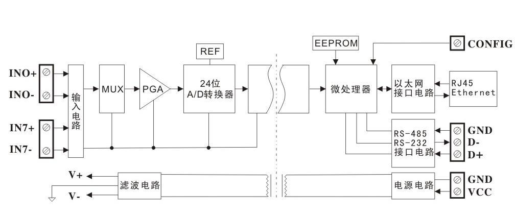 通讯接口: 1路标准10M以太网接口。 通讯协议: 支持MODBUS TCP通讯协议。能实现与多种品牌的PLC、计算机监控系统进行网络通讯。 3、 抗干扰 可根据需要设置校验和。模块内部有瞬态抑制二极管,可以有效抑制各种浪涌脉冲,保护模块,内部的数字滤波,也可以很好的抑制来自电网的工频干扰。 选型举例1: 型号:SY AD 08-RJ45-A4;表示8路4-20mA信号输入,以太网和RS232/RS485输出。 选型举例2: 型号:SY AD 08-RJ45-A7;表示8路0-20mA信号输入,以太网和R