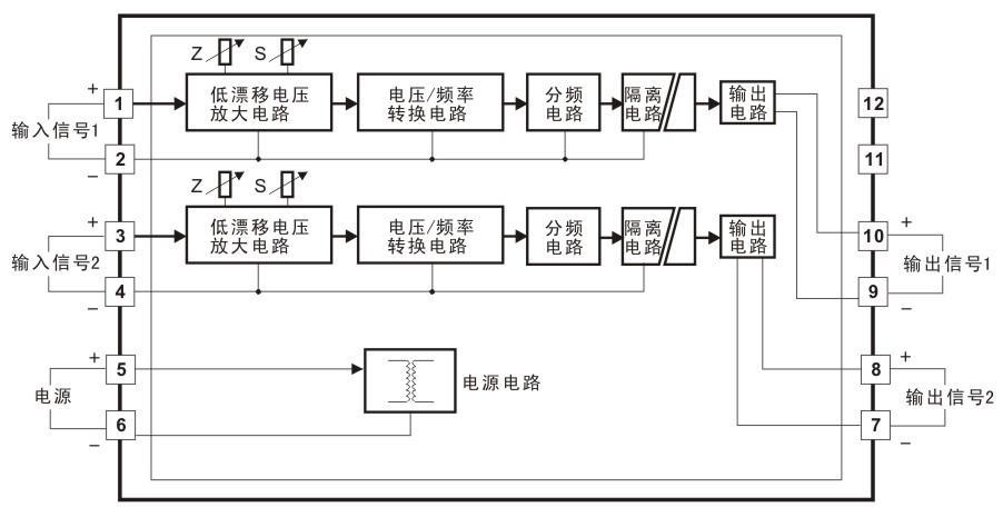 SunYuan 直流电压信号(DIN 1X1 ISO U-P-F)或电流信号(DIN 1X1 ISO A-P-F)的VF转换器,是一种将模拟量隔离转换成相应数字脉冲频率信号的隔离变送器隔离放大器。该隔离变送器内置了多组高隔离的DC/DC分布电源,分别给内部输入端放大电路、调制电路和输出端解调电路、转换电路、滤波电路供电,同时还供电给几个高性能的信号隔离、AD转换、线性化补偿、干扰抑制电路等。在信号输入、输出电路,辅助电源电路中配置了TVS管、PPTC自恢复保险丝、双向抑制二极管等多重保护装置,产品出厂前已