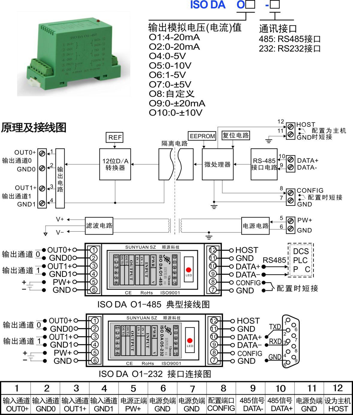 导读:产品广泛应用于以太网物联网模拟量、数字量RJ45接口数据采集,RS232/RS485接口现场总线工业自动化控制系统,各种传感器模拟信号测量、监视和控制,微小信号的测量(精度优于0.05%)以及工业现场信号长线无失真传输、远程防干扰隔离监控等场合。 关键词:通讯协议 ASCII通讯协议 MODBUS RTU通讯协议 MODBUS TCP通讯协议 SunYuan 4-20mA模拟量转RJ45/RS232/RS485系列AD转换多路数据采集器,及RS232/RS485转4-20mA模拟信号的DA系列数据采