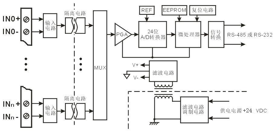 产品特点  ●8/16路各通道隔离模拟量输入,rs485