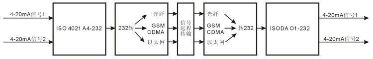 2,总线rs232/485隔离转换4-20ma显示控制模块:iso da(led1)系列
