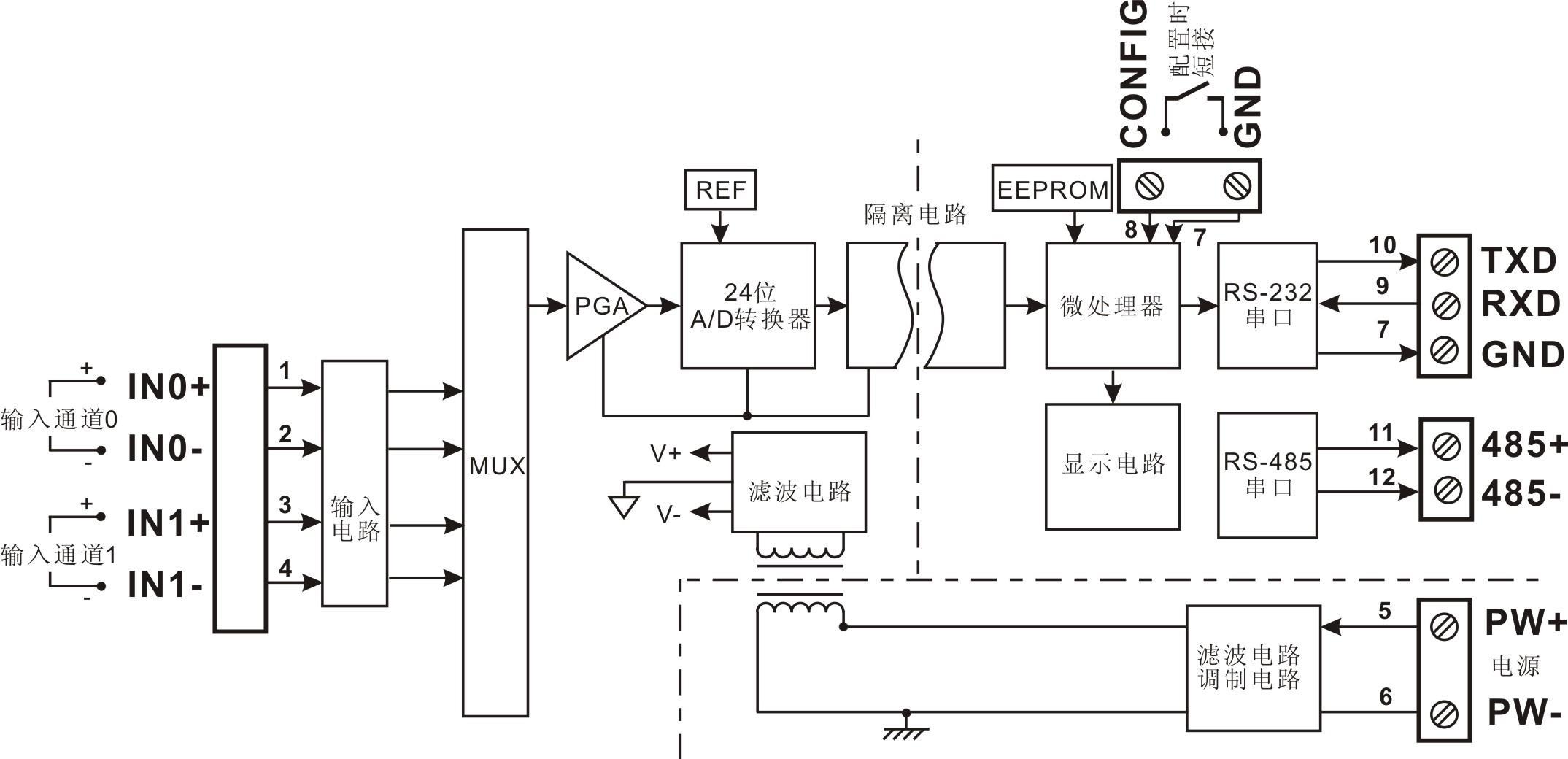 功能简介 ISO 4021(LED1)系列智能化信号隔离采集模块,可以用来测量一路电压或电流信号,也可以用来测量两路可以共地且不会互相干扰的电流或电压信号。数据采集结果以两种模式通过LED数码管显示。 24位采集精度,模拟信号输入。产品出厂前所有信号输入范围已全部校准。在使用时,用户也可以很方便的自行编程校准。具体电流或电压输入量程请看产品选型,测量两路信号时两路输入选型必须相同。 1、 通讯协议 通讯接口: 1路标准的RS-485通讯接口和1路标准的RS-232通讯接口。 通讯协议: 支持两种协议,AS
