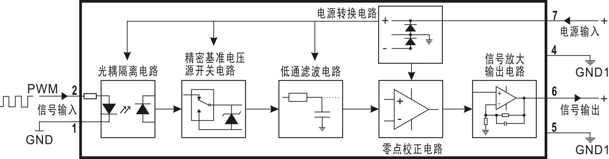 顺源新品:pwm脉宽信号da转换高精度微型隔离变送器ic.